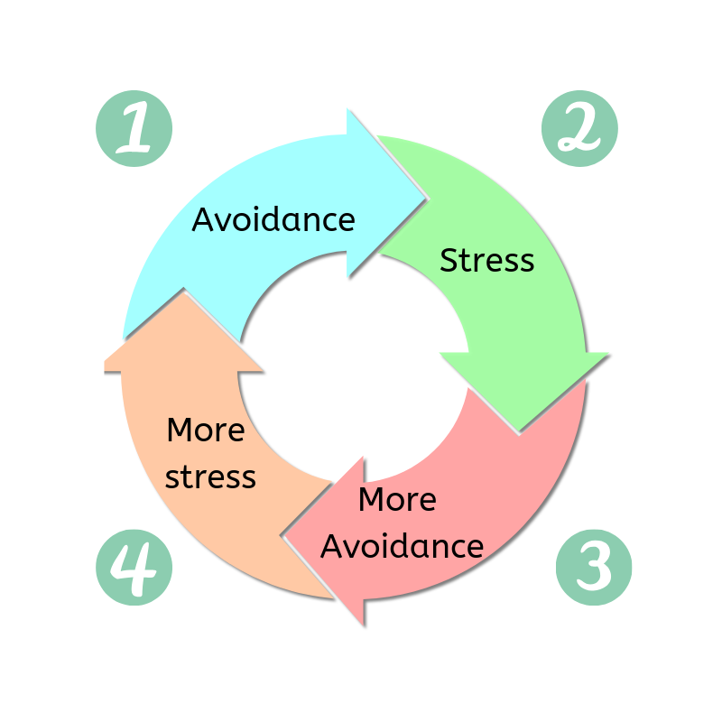 Cycle detailing: Step 1 - avoidance, leading to step 2 - stress, leading to step 3 - more avoidance, leading to step 4 - more stress.